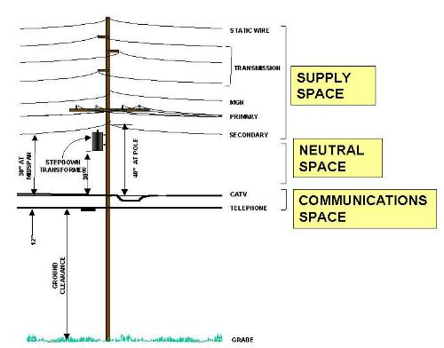 utility poles space allocation on joint poles
