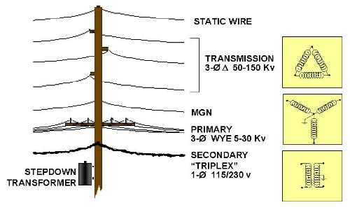 utility poles rh annsgarden com secondary electrical wire secondary electrical wire